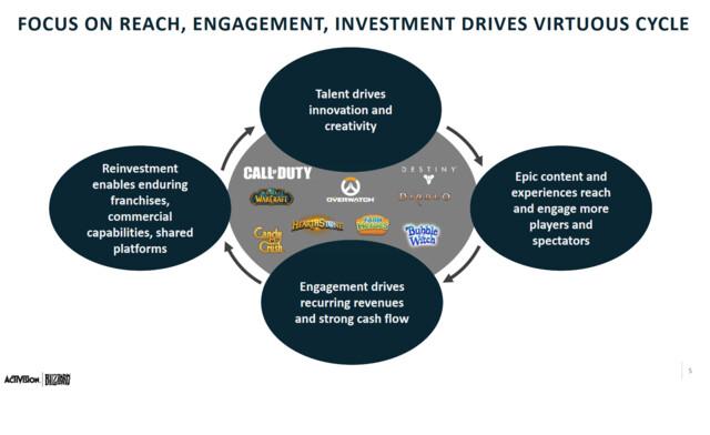 Der Zirkel eines Live Service nach Activision
