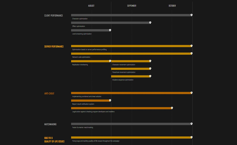 Fix PUBG – Roadmap