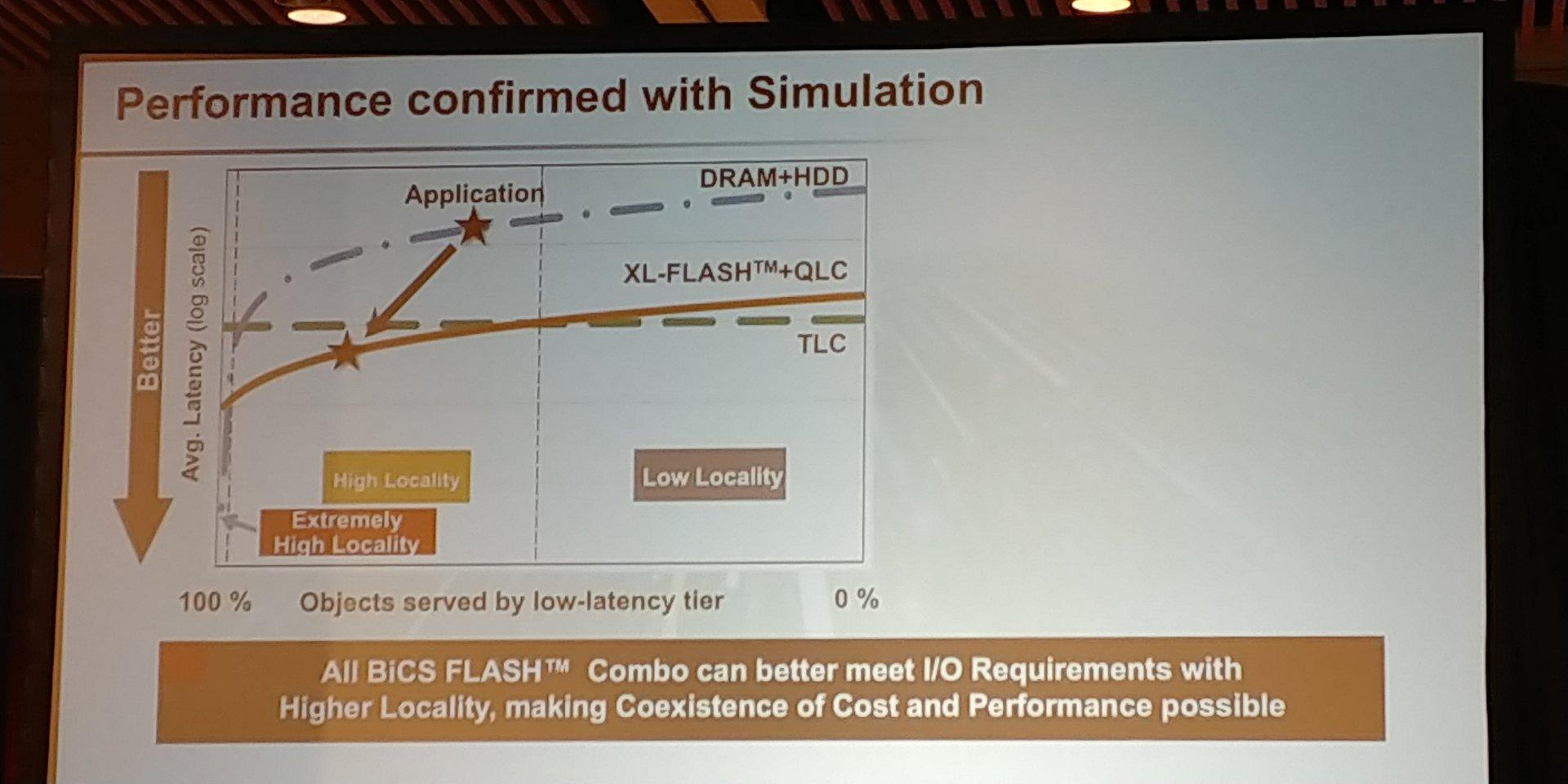 XL-Flash + QLC schneller als DRAM + HDD