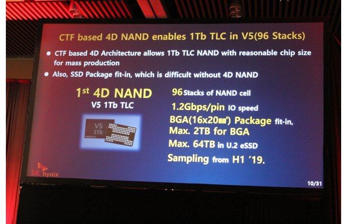"""SK Hynix: 96-Layer-3D-NAND V5 (""""4D-NAND"""") mit 1 Terabit als TLC-Version"""