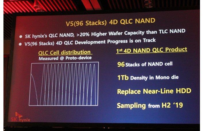 Der erste QLC-NAND von SK Hynix soll erst im 2. Halbjahr 2019 kommen