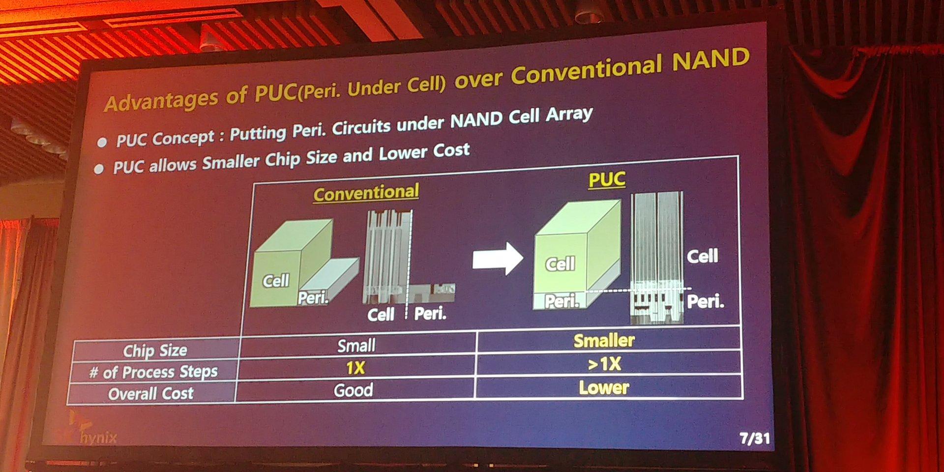 """Unter """"4D-NAND"""" versteht SK Hynix die Kombination aus CTF und PUC (Periphery under Cell)"""