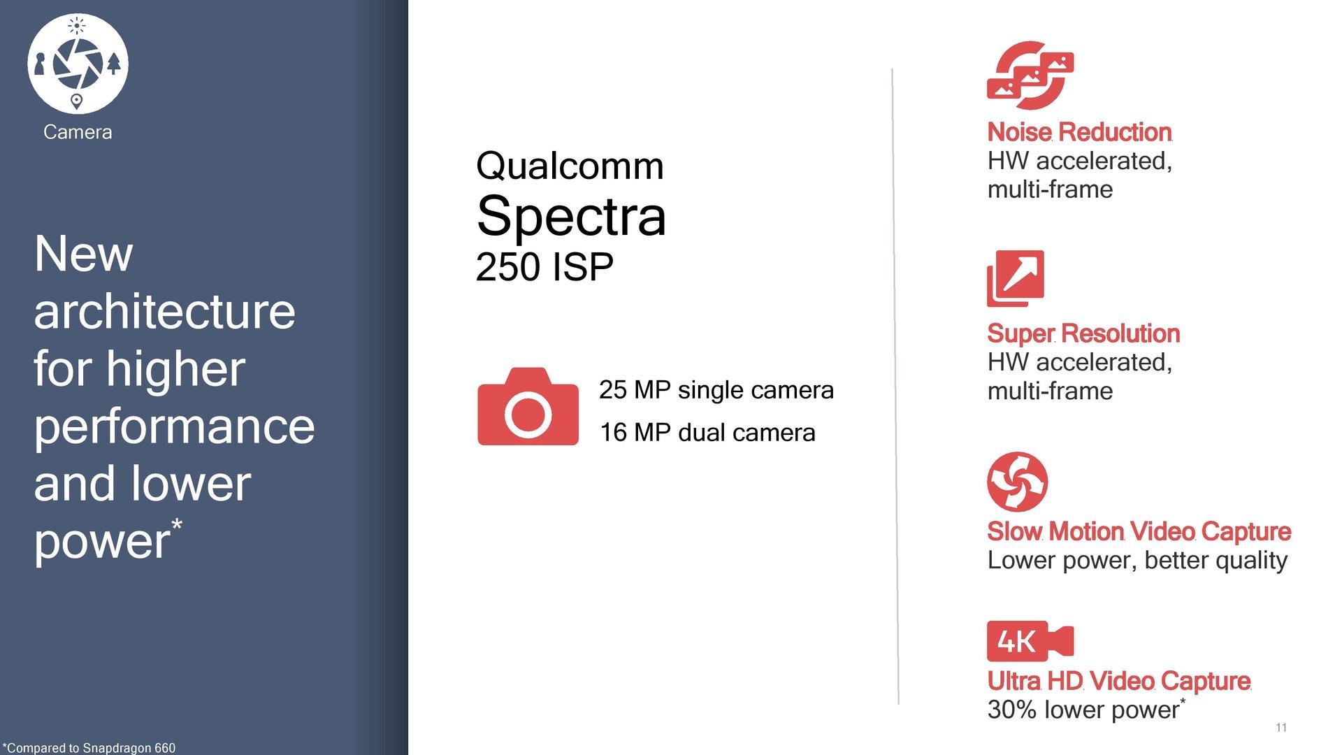 Funktionen des neuen Spectra 250 ISP