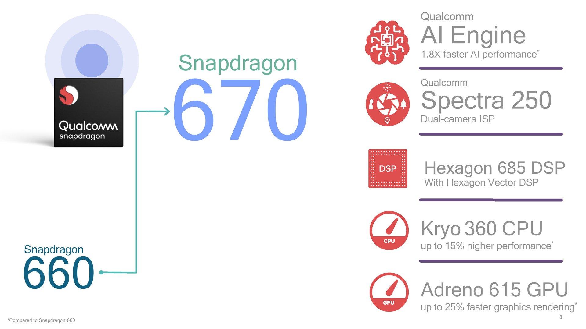 Eckdaten des Snapdragon 670