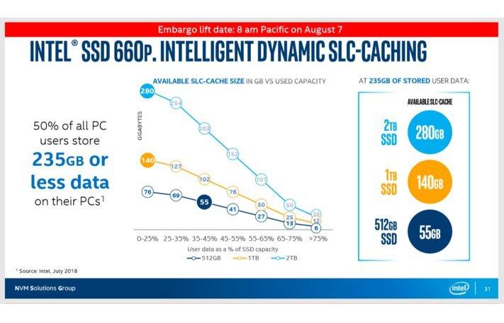 Dynamischer SLC-Cache bei der Intel SSD 660p