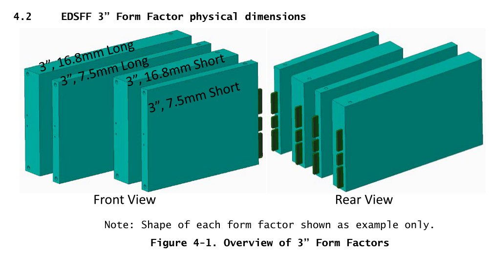 Das E3-Format in kurz oder lang und dick oder dünn