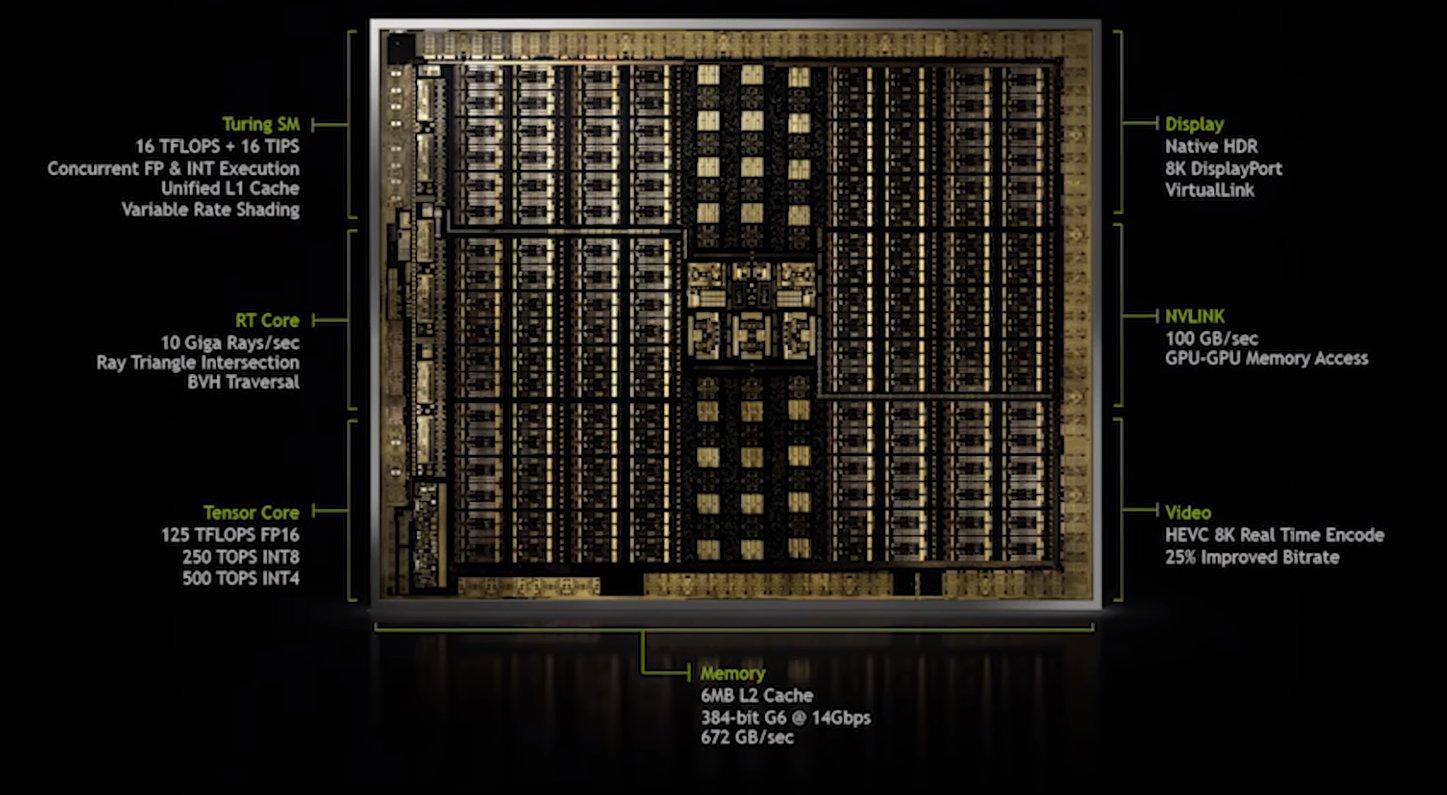 Aufbau der Turing-GPU