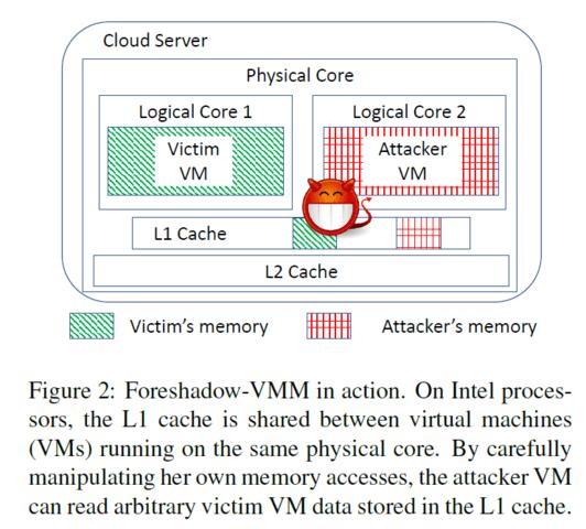 Der L1-Cache bei Intel ist shared über VM