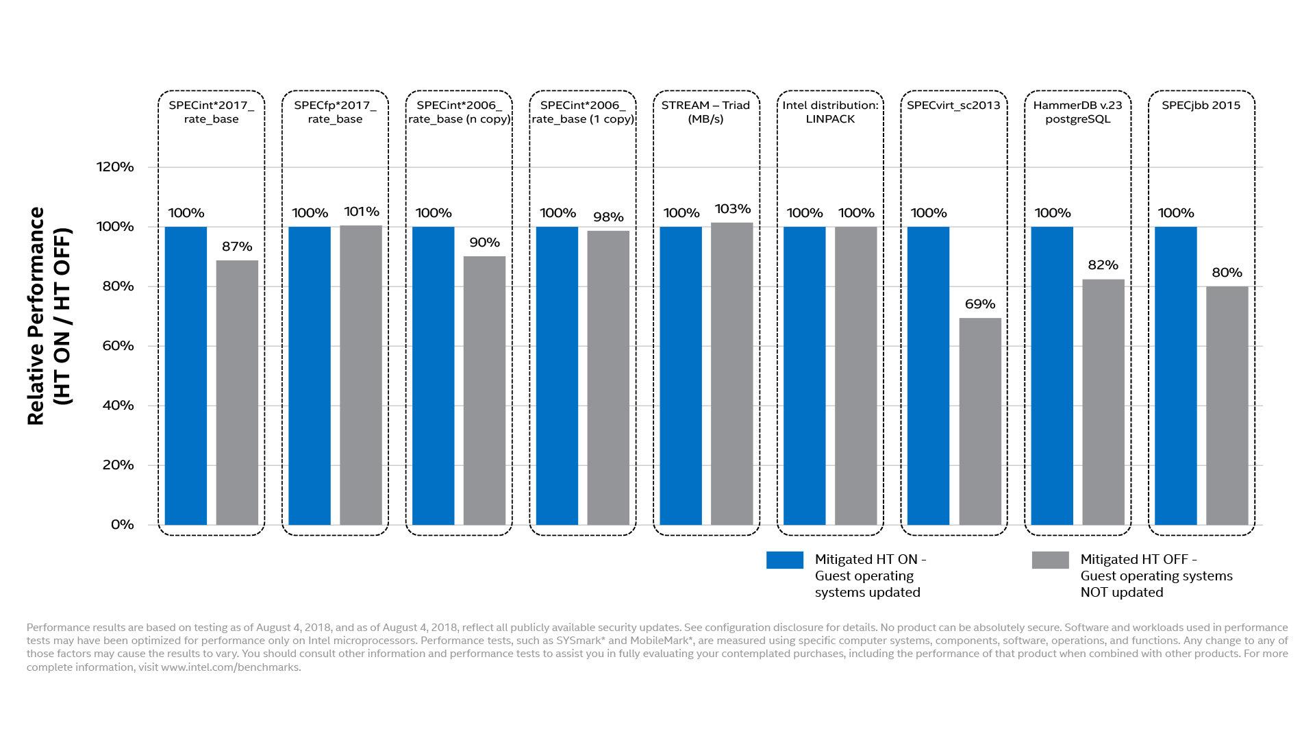 Intel-Benchmarks zeigen größte Auswirkungen bei Virtualisierung