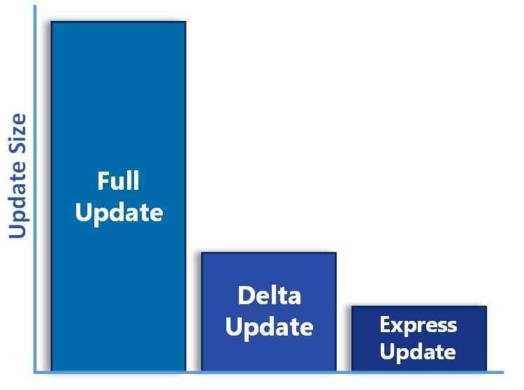Speicherbedarf von Full Update, Delta Update und Express Update