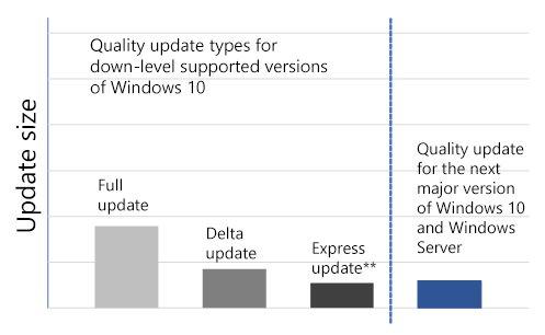 Speicherbedarf des neuen Update-Designs