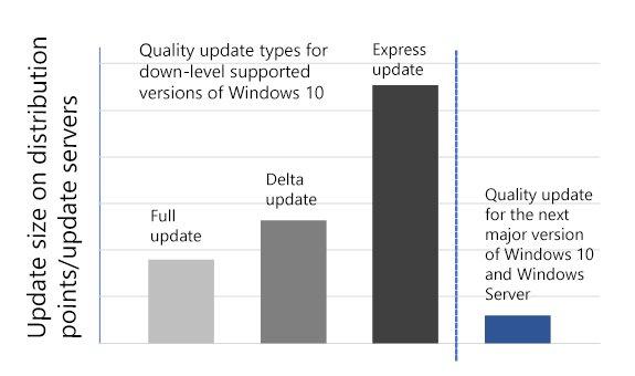 Speicherbedarf des neuen Update-Designs auf eigenen Servern