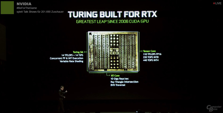Turing-GPU der RTX 2080 Ti