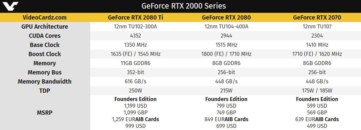 Spezifikationen der GeForce RTX