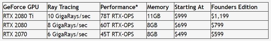 Offizielle Preise der GeForce RTX