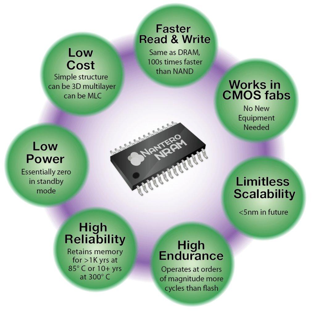 Vorteile des NRAM-Speichers