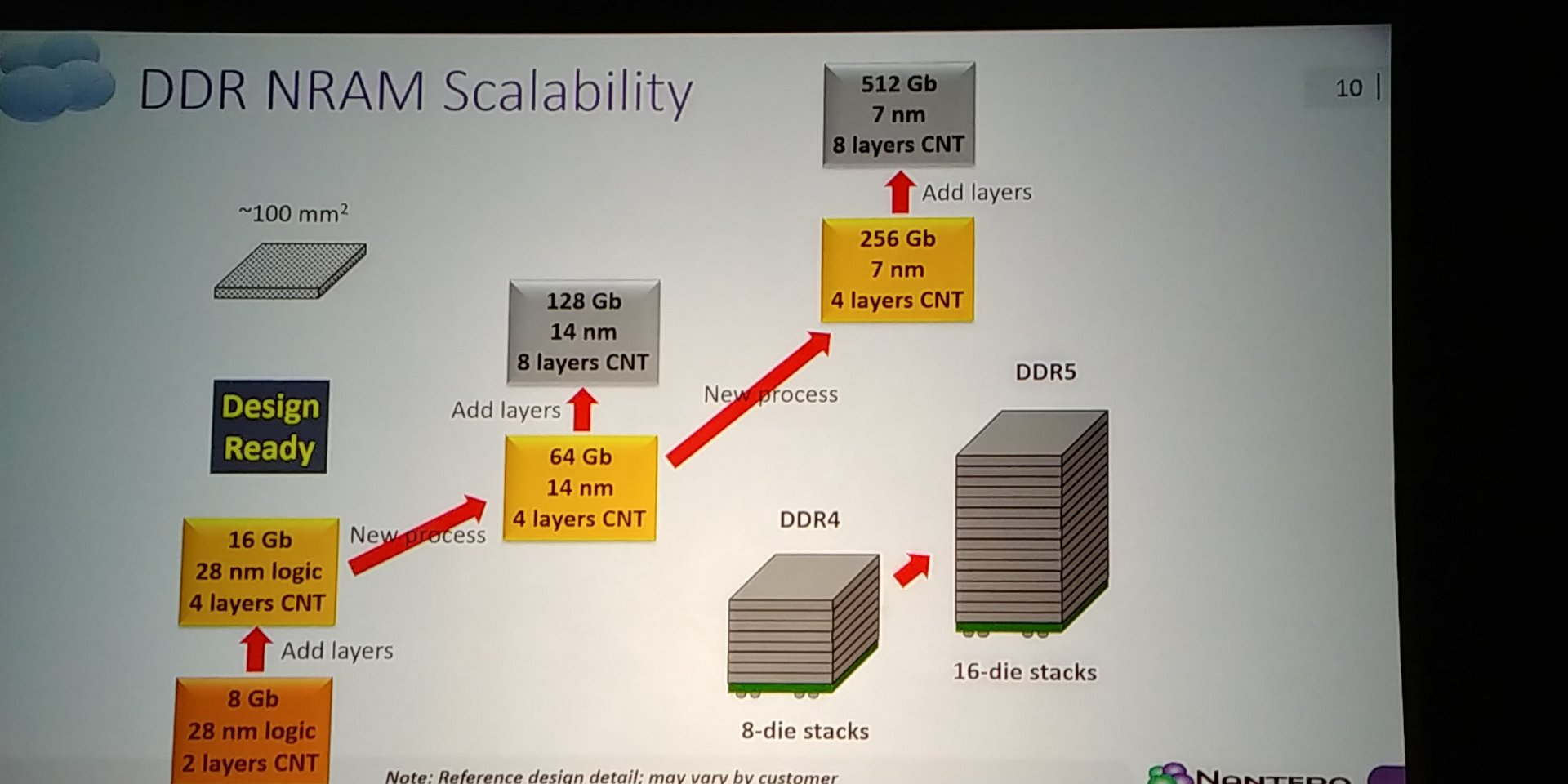 NRAM zunächst mit 8 Gbit und 2 Layern