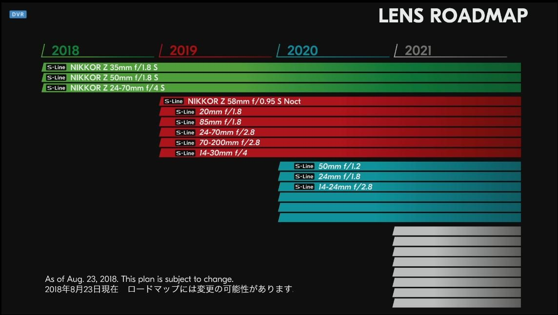 Nikkor Z Roadmap
