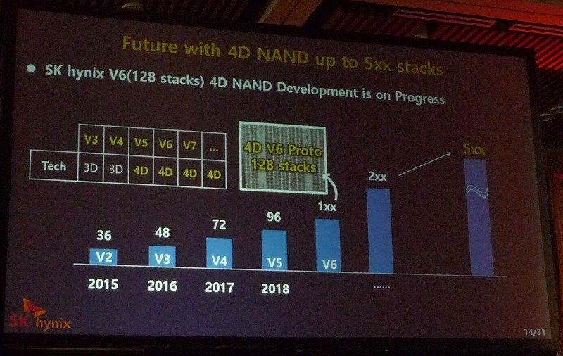 """3D-NAND-Roadmap von SK Hynix (vermarktet als """"4D-NAND"""")"""