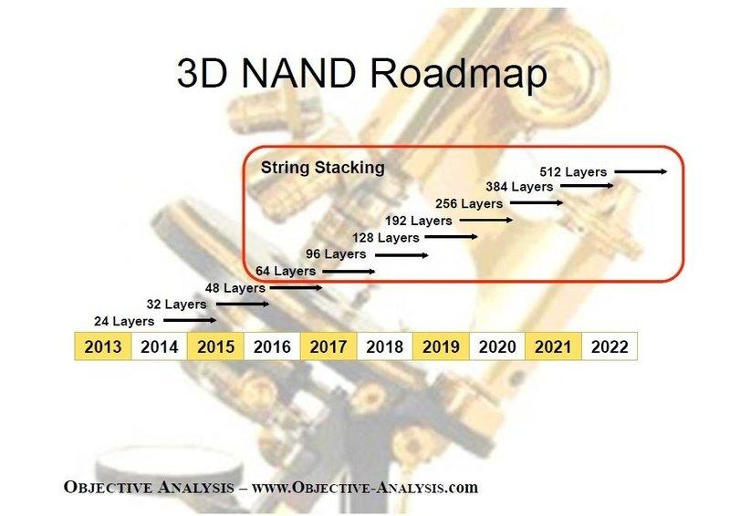 Analyst Jim Handy erwartet 512 Layer in 5 Jahren