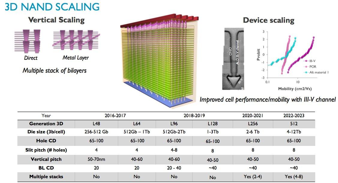 3D-NAND-Skalierung bis 2023