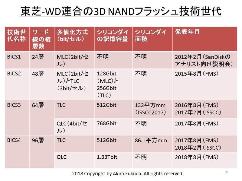 3D-NAND-Generationen von Toshiba/Western Digital