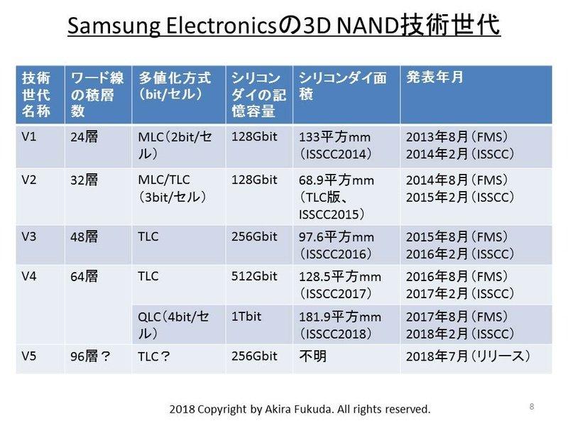 3D-NAND-Generationen von Samsung