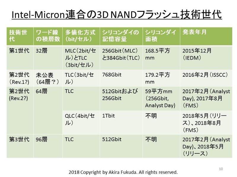 3D-NAND-Generationen von Intel/Micron