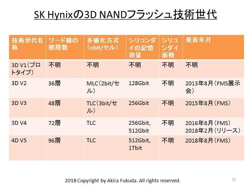 3D-NAND-Generationen von SK Hynix