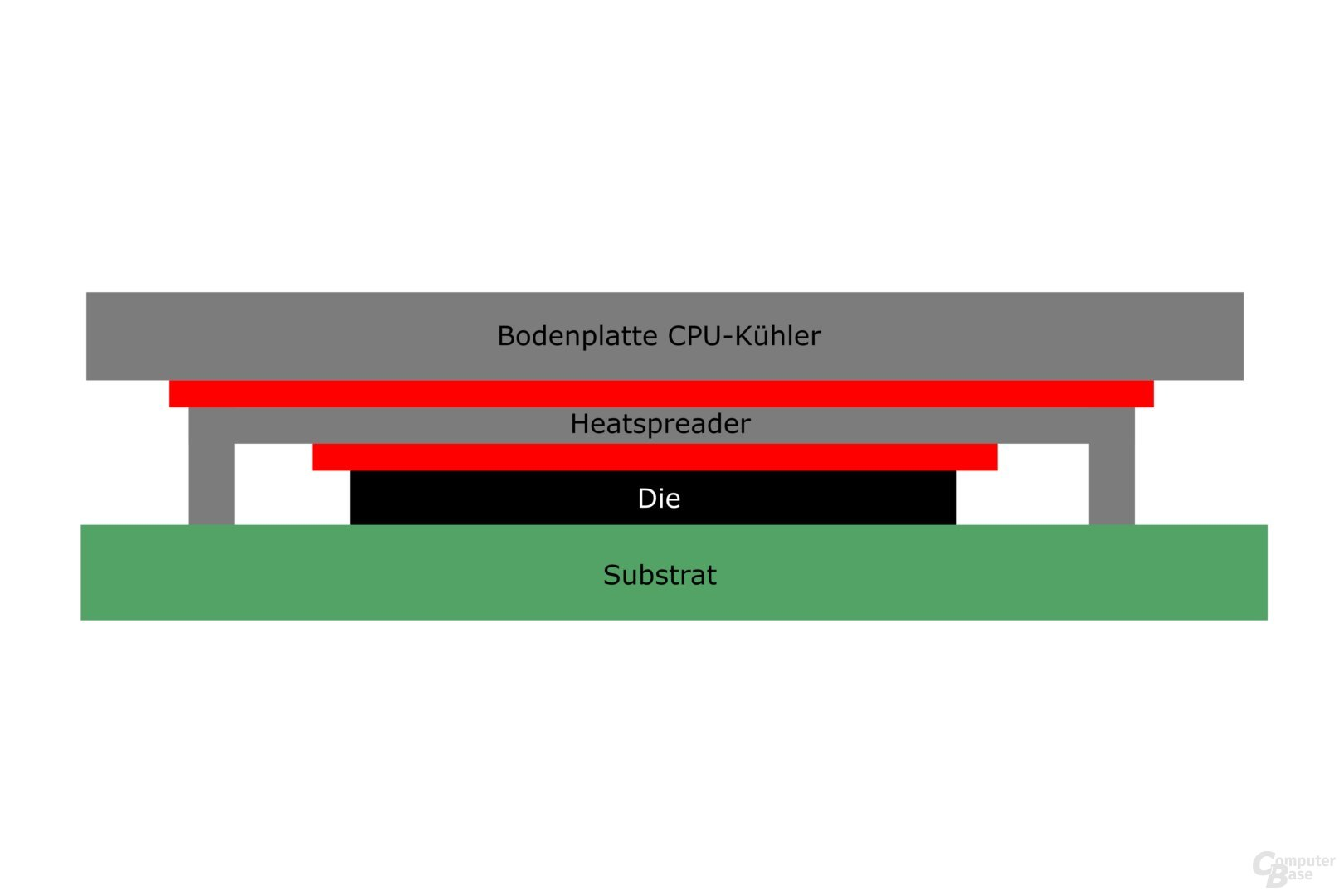 Wärmeübergänge zwischen CPU und Kühler: Wärmeleitmittel als Verbindungen sind in Rot eingezeichnet