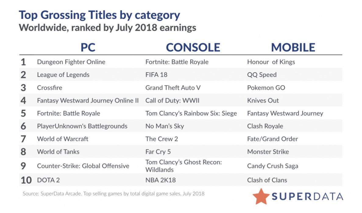 Liste der umsatzstärksten Spiele im Juli 2018