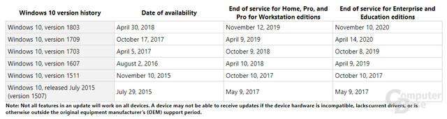 30 Monate Support für Herbst-Updates bei Enterprise und Education