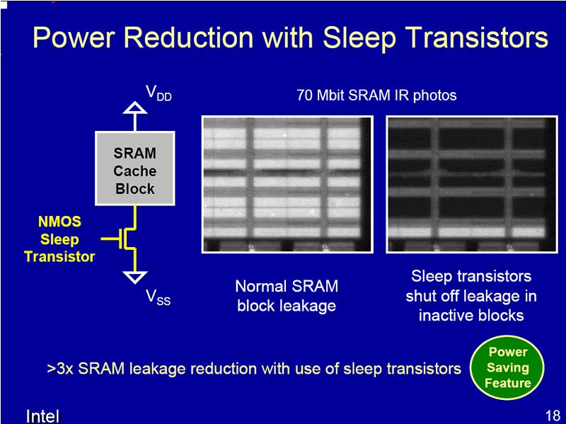 Sleep Transistors