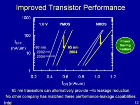 Verbesserte Transistor-Leistungen
