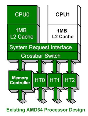 AMD Prozessor Design