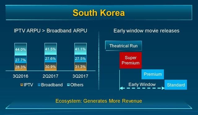 Umsätze südkoreanischer ISPs für Video