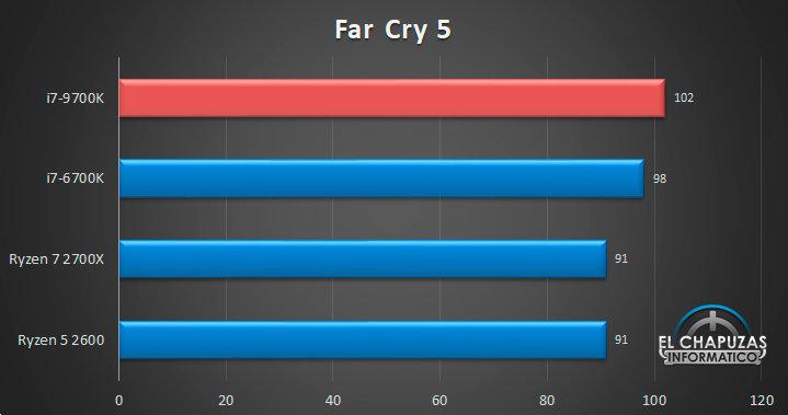 Intel Core i7-9700K: Far Cry 5