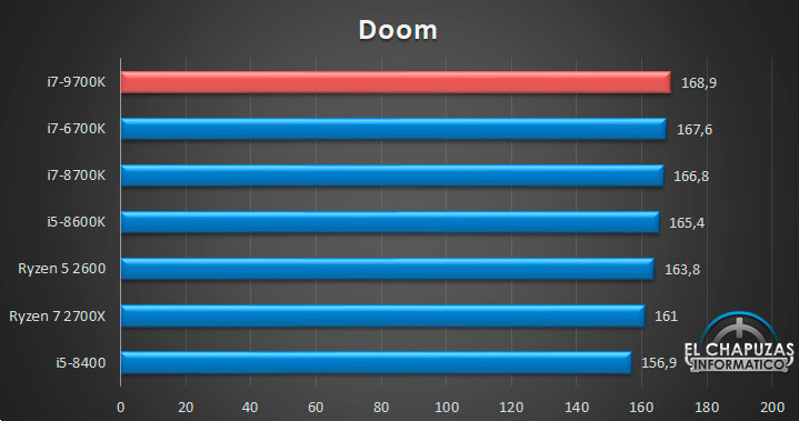 Intel Core i7-9700K: Doom