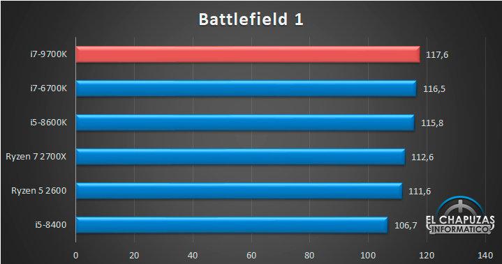 Intel Core i7-9700K: Battlefield 1