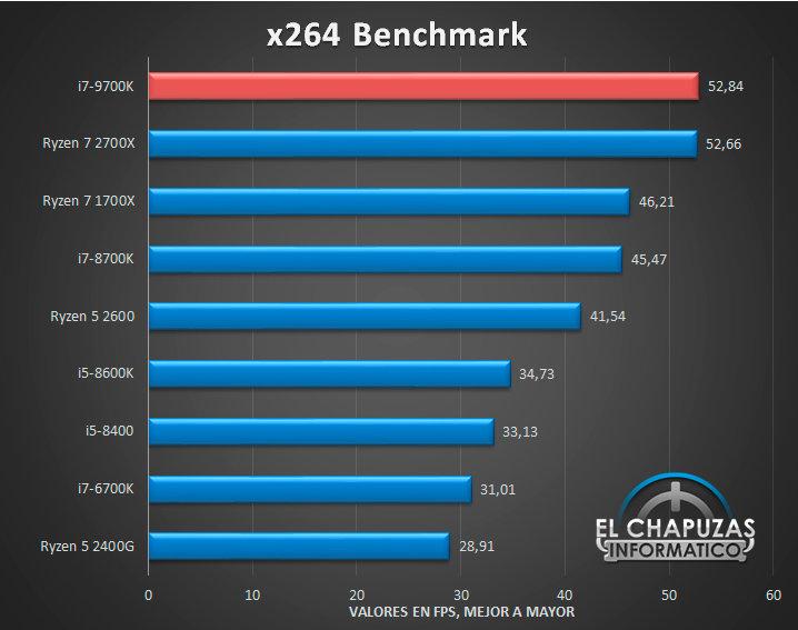 Intel Core i7-9700K: x264 Benchmark