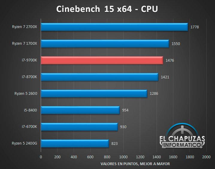 Intel Core i7-9700K: Cinebench 15 x64 Multi