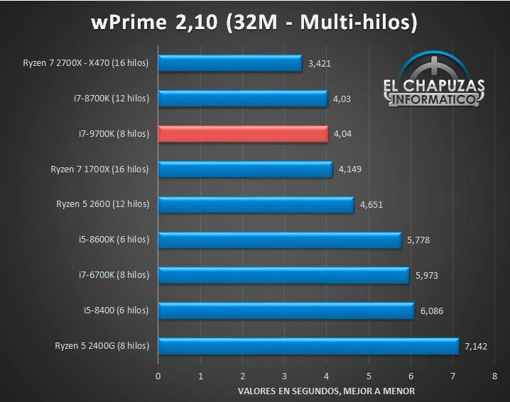 Intel Core i7-9700K: wPrime 2.10 32M Multi-Thread