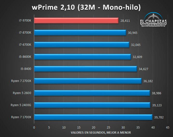 Intel Core i7-9700K: wPrime 2.10 32M Single-Thread