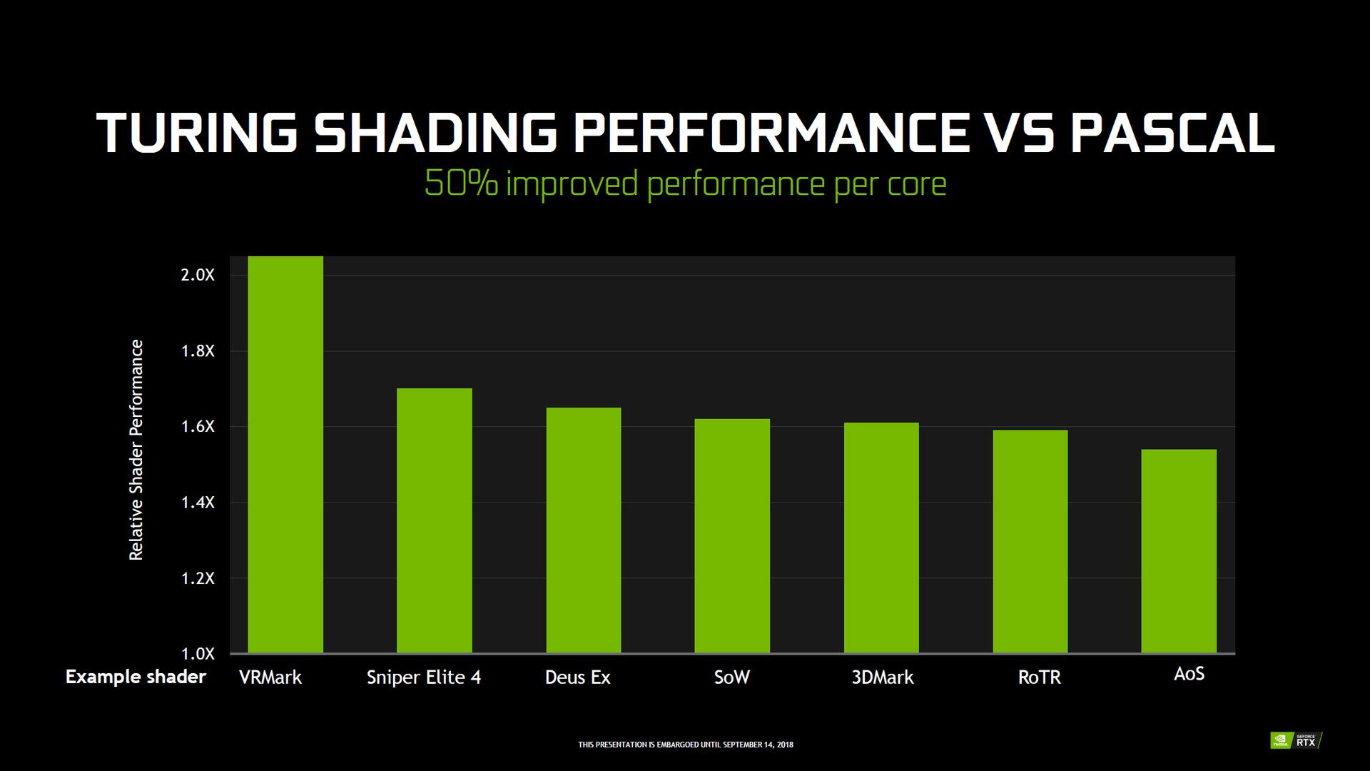 Nvidia Turing – Die Architektur im Detail