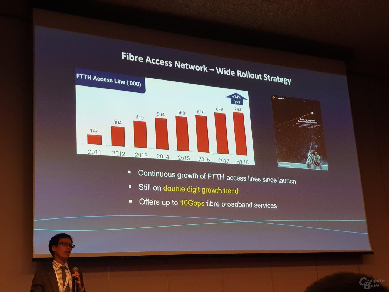 Glasfaser-Entwicklung hin zu 10 Gbit/s bei Hong Kong Telecom