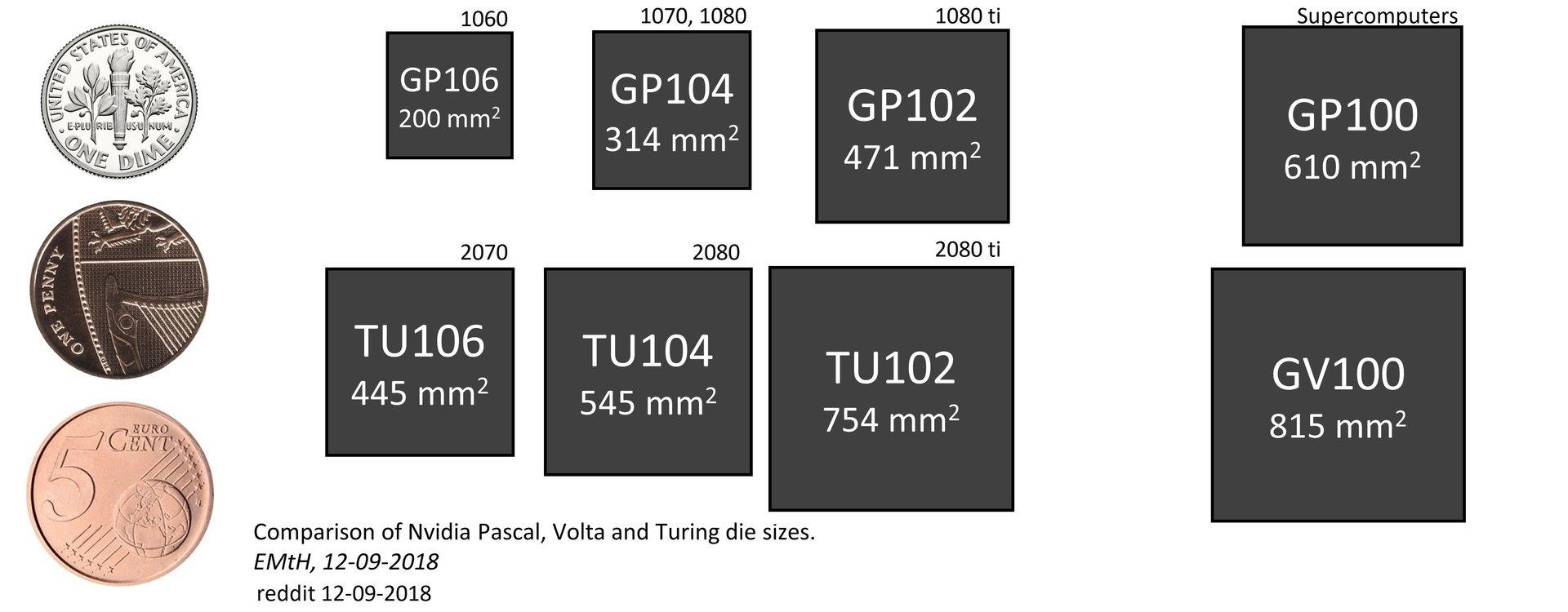 Größenvergleich: Nvidia Turing versus Pascal