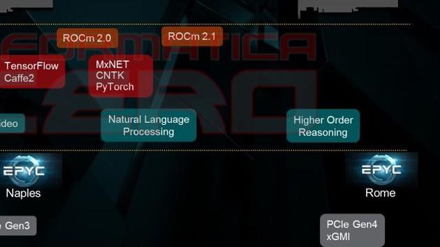 Neue Schnittstelle: PCIe 4.0 bei AMD Vega 20 und Rome immer wahrscheinlicher