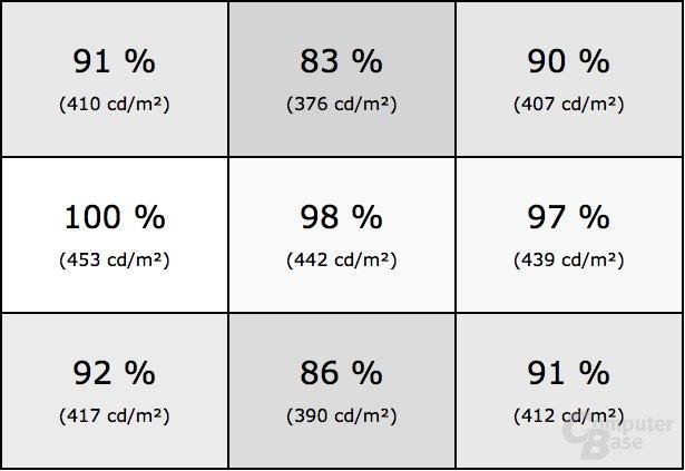 Homogenität des Samsung C32HG70