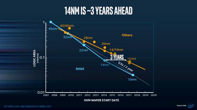 Intel im September 2017: Sieht sich selbst in Führung