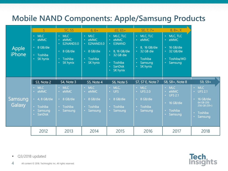 3D-NAND in Smartphones von Apple und Samsung